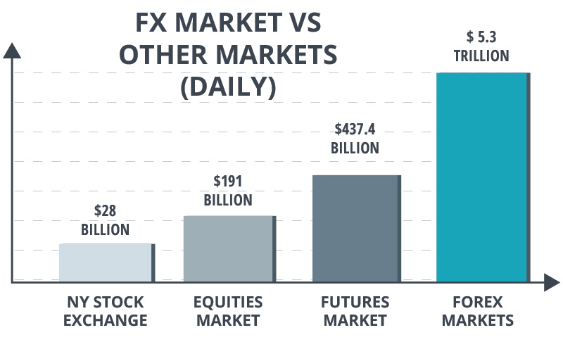FX Market vs other markets